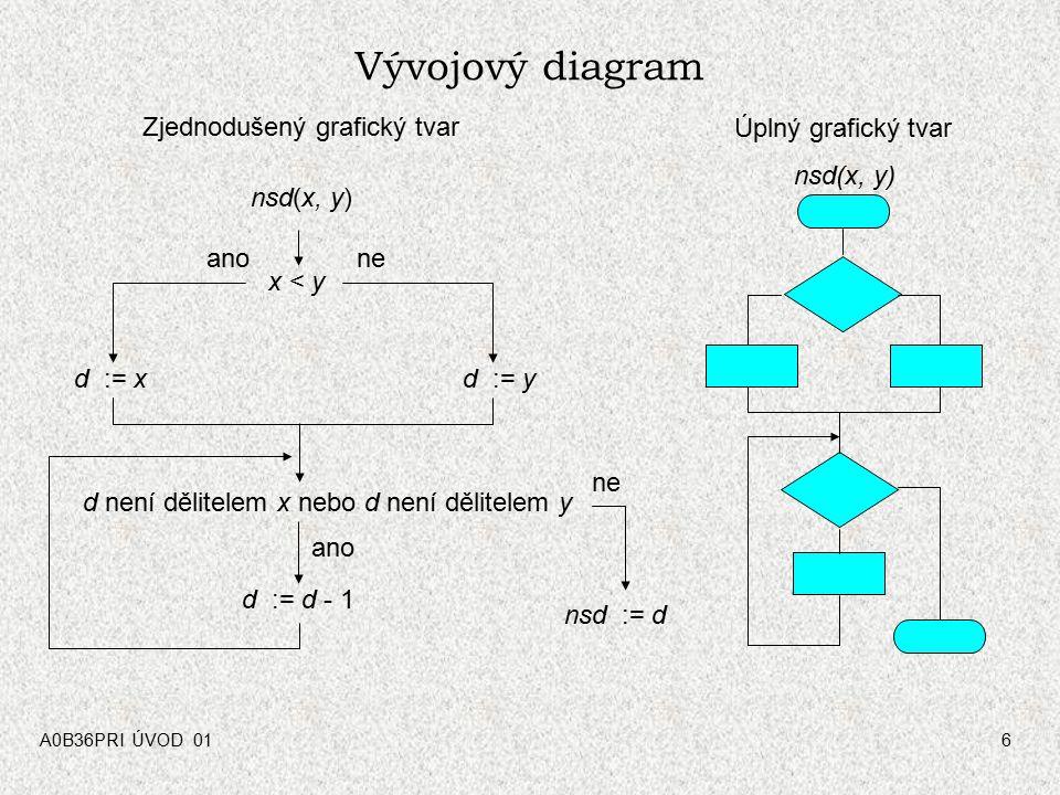 Zjednodušený grafický tvar