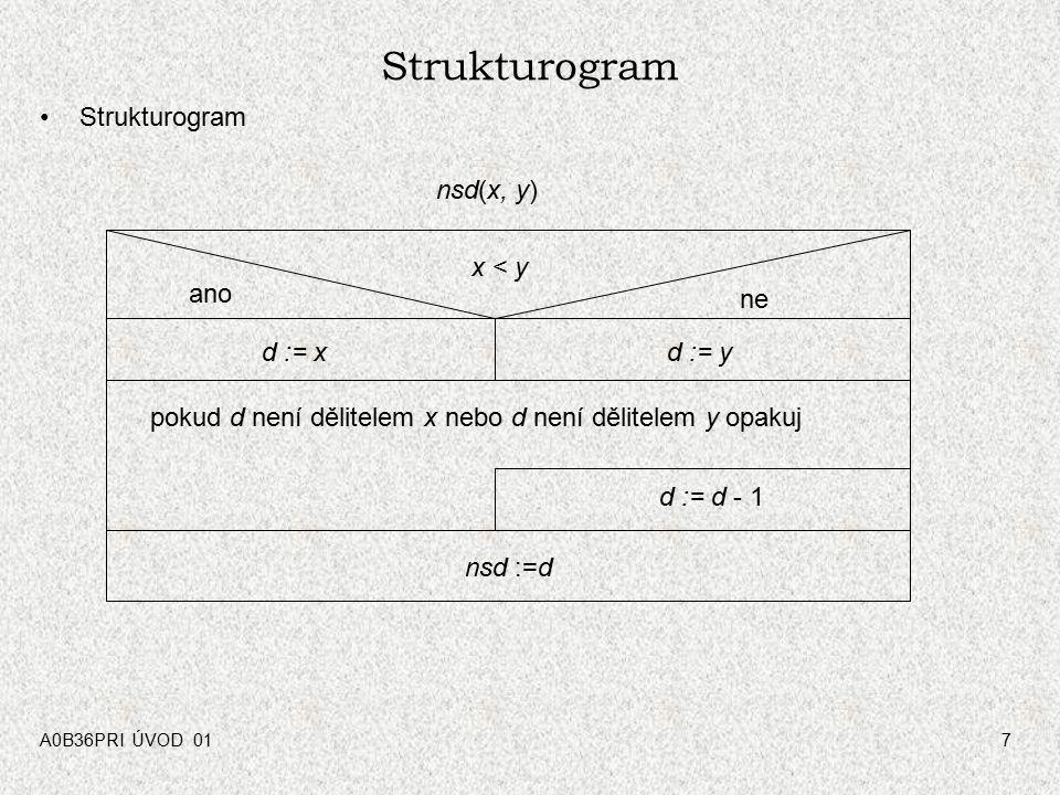 Strukturogram Strukturogram nsd(x, y) x < y ano ne d := x d := y