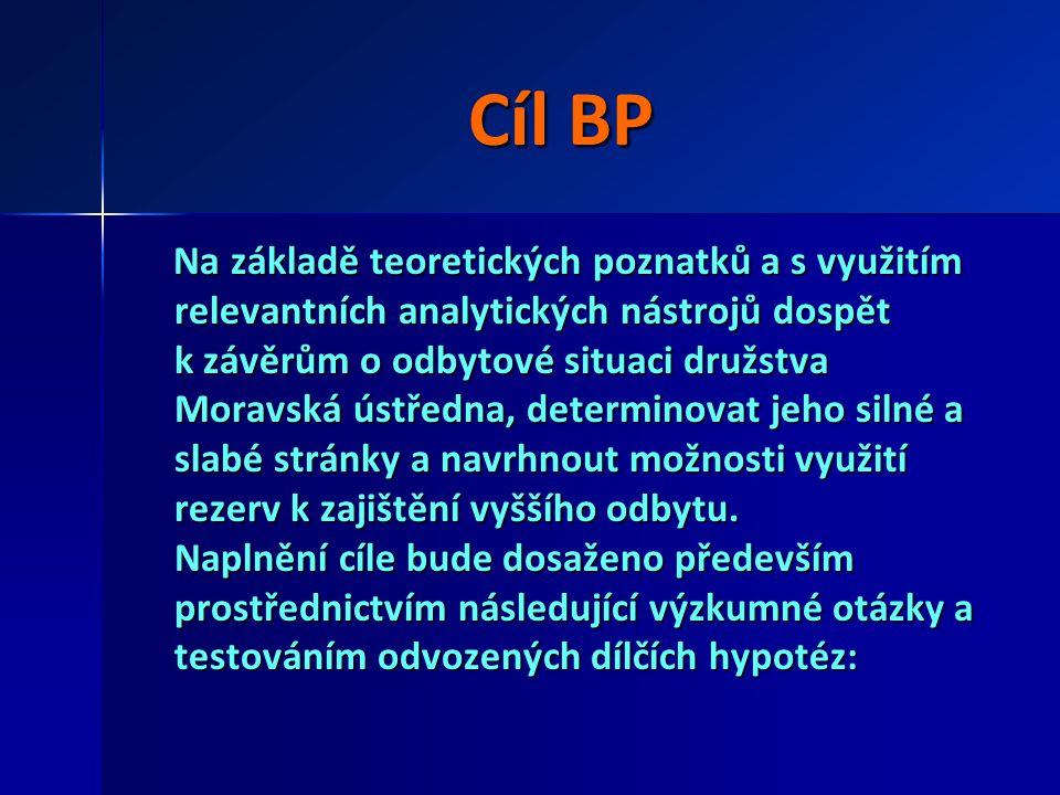 Cíl BP