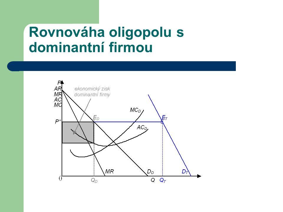 Rovnováha oligopolu s dominantní firmou