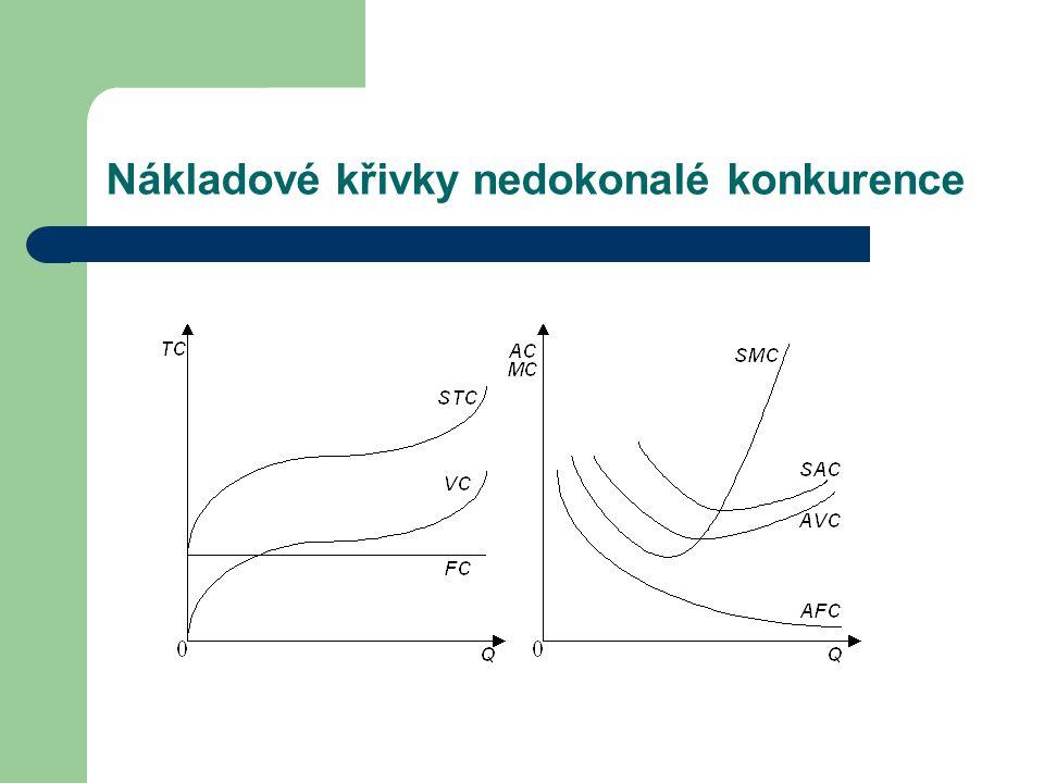 Nákladové křivky nedokonalé konkurence
