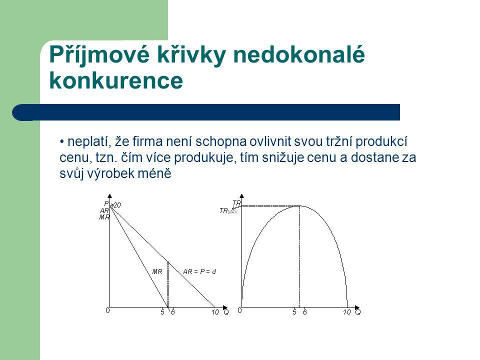 Příjmové křivky nedokonalé konkurence