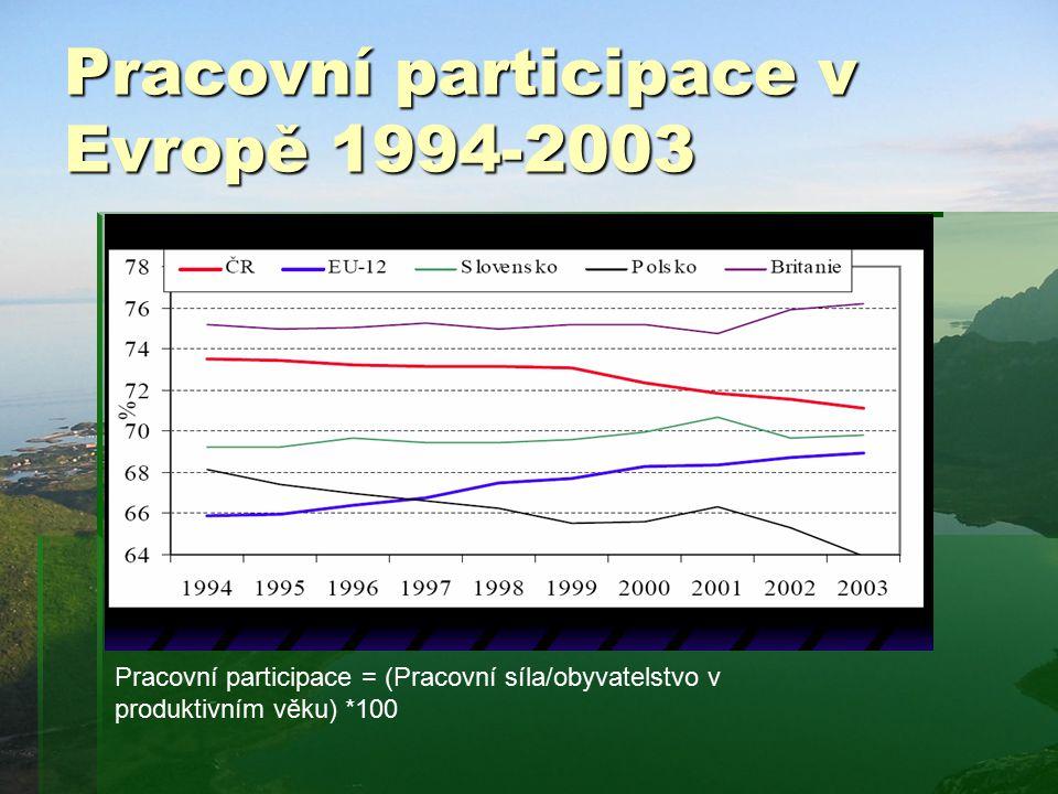 Pracovní participace v Evropě 1994-2003