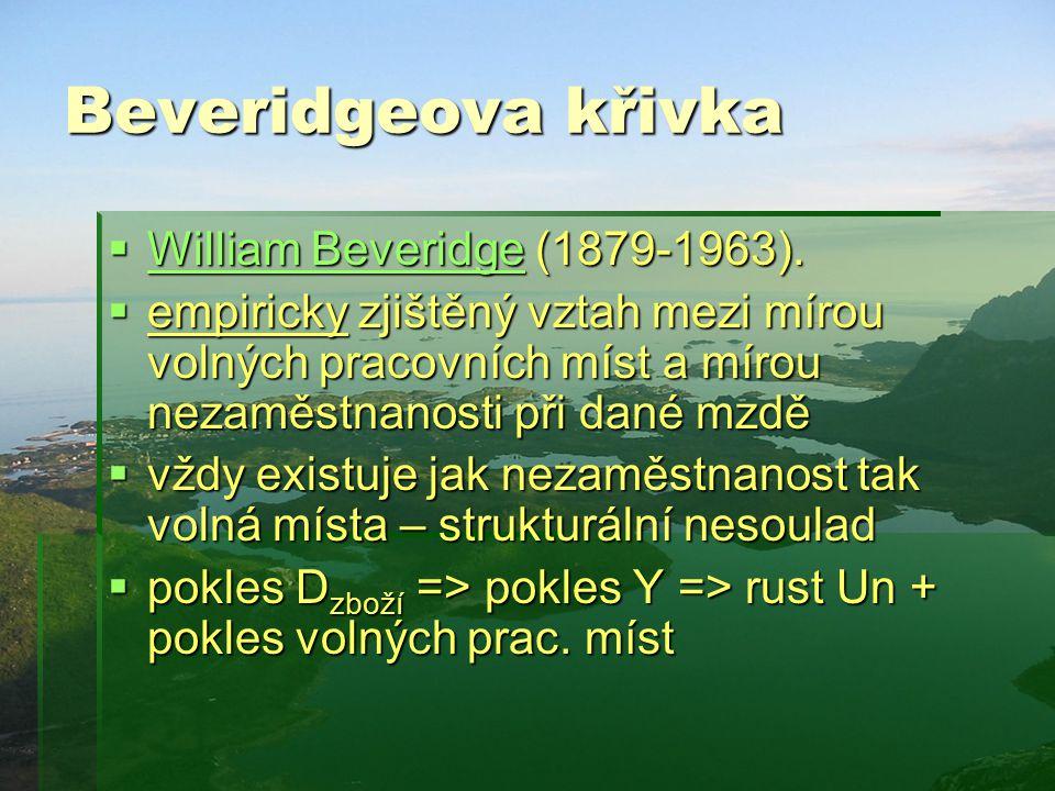 Beveridgeova křivka William Beveridge (1879-1963).