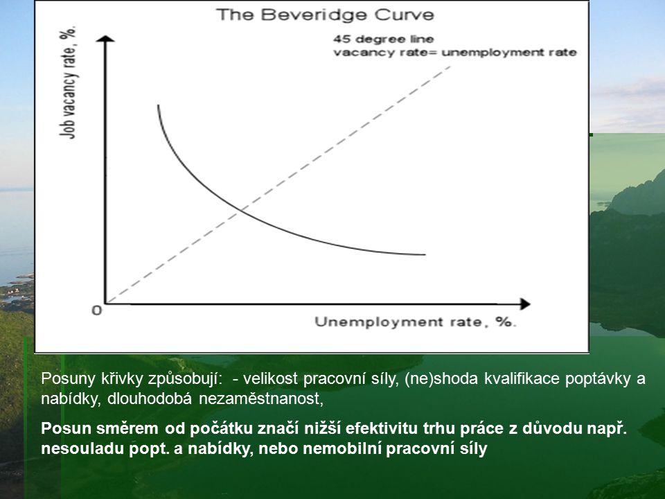 Posuny křivky způsobují: - velikost pracovní síly, (ne)shoda kvalifikace poptávky a nabídky, dlouhodobá nezaměstnanost,
