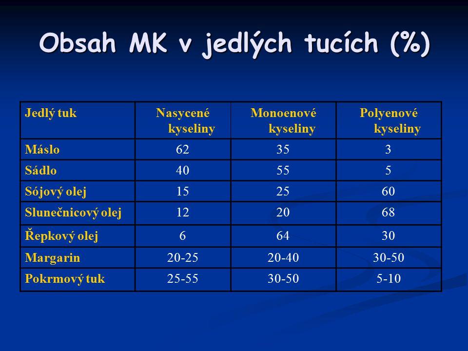 Obsah MK v jedlých tucích (%)