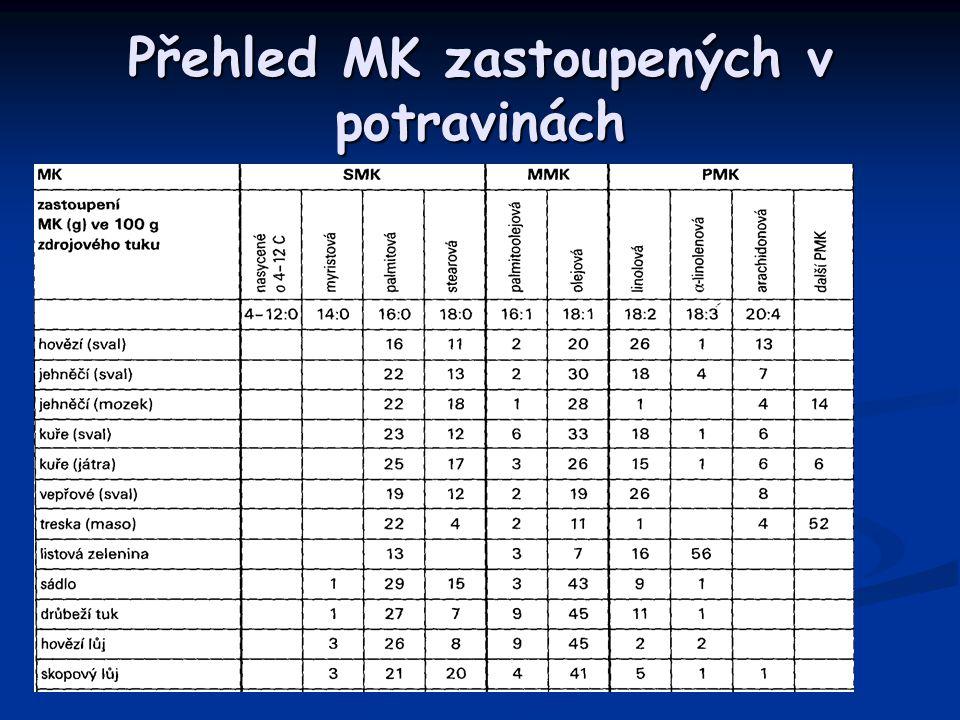 Přehled MK zastoupených v potravinách