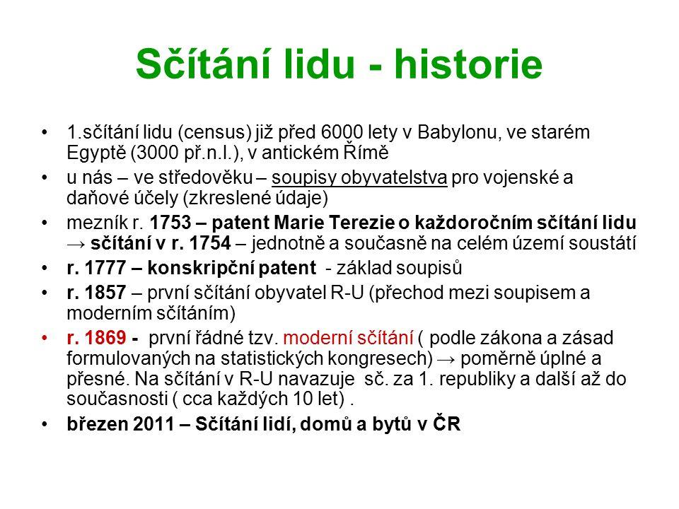 Sčítání lidu - historie
