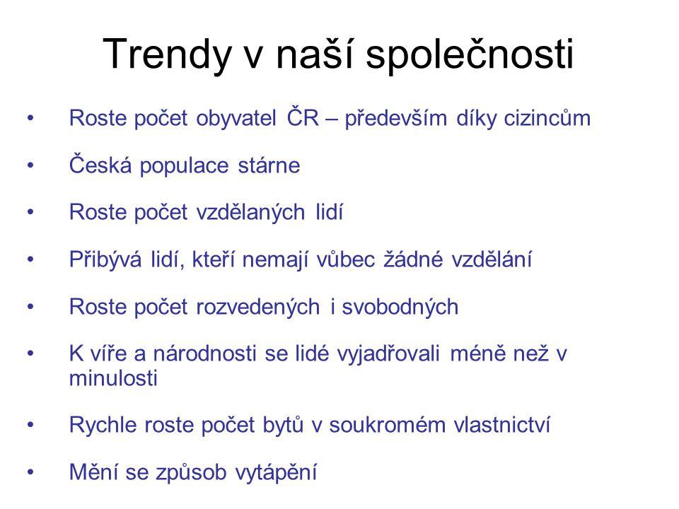 Trendy v naší společnosti