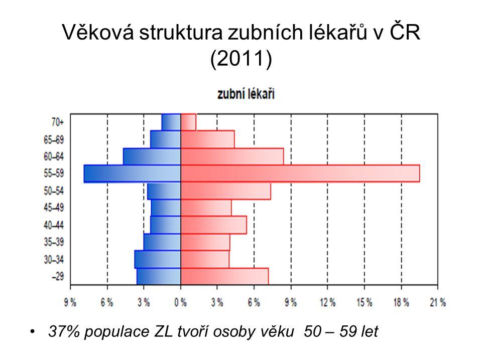 Věková struktura zubních lékařů v ČR (2011)