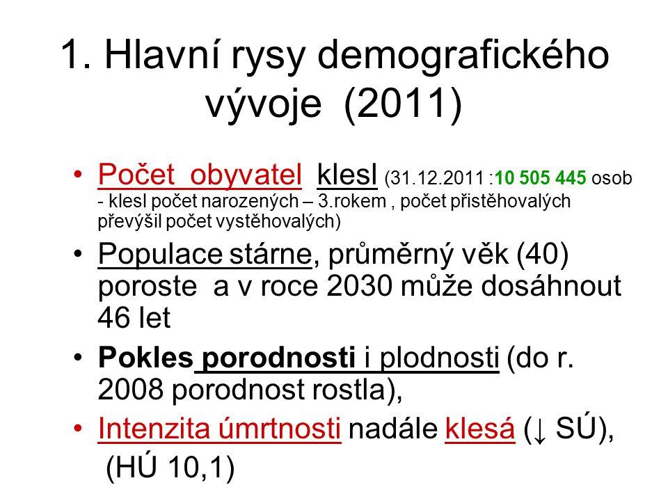 1. Hlavní rysy demografického vývoje (2011)