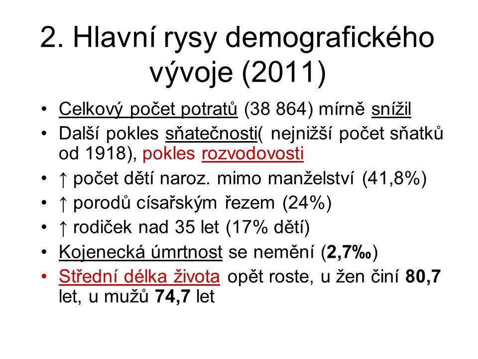 2. Hlavní rysy demografického vývoje (2011)