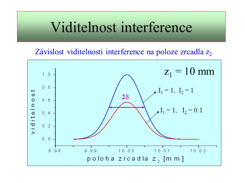 Viditelnost interference