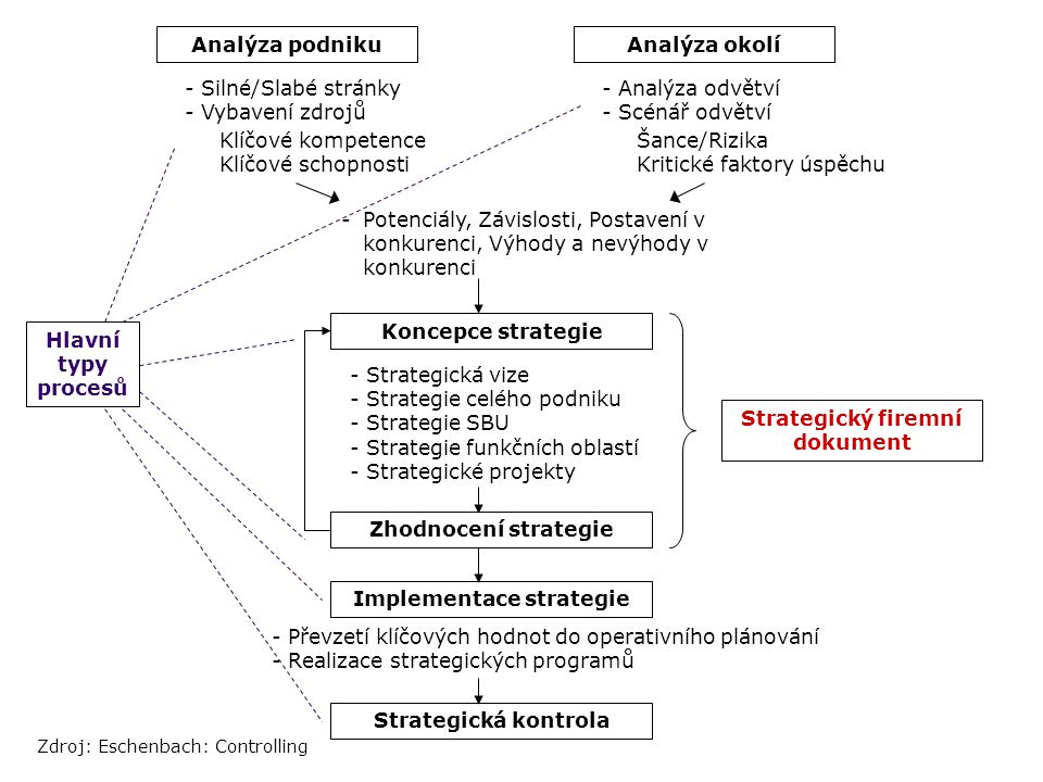 Strategický firemní dokument Implementace strategie