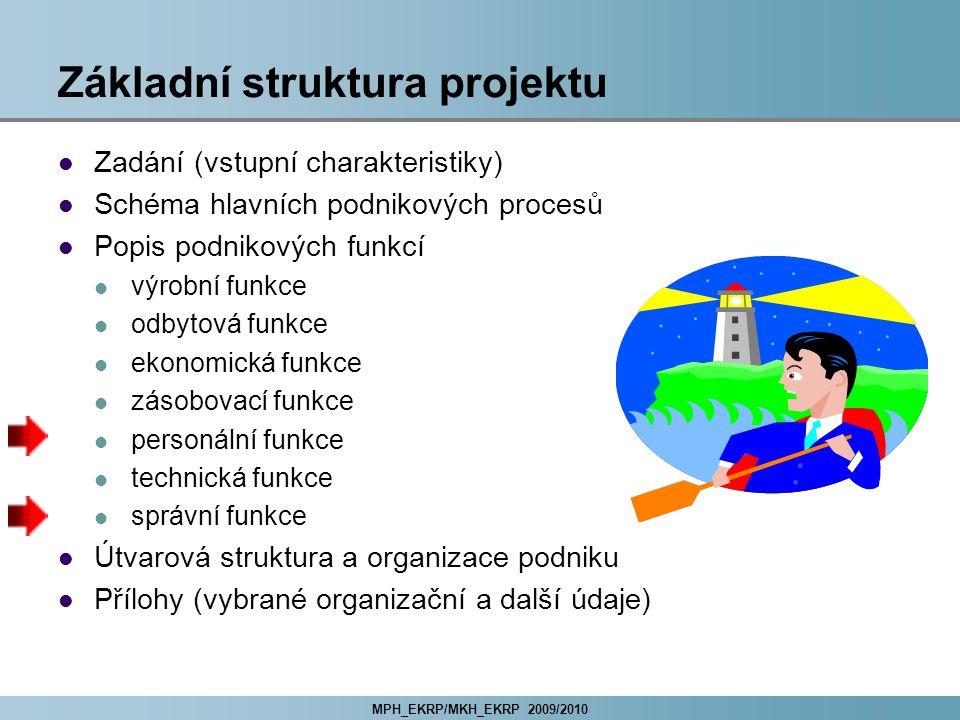 Základní struktura projektu