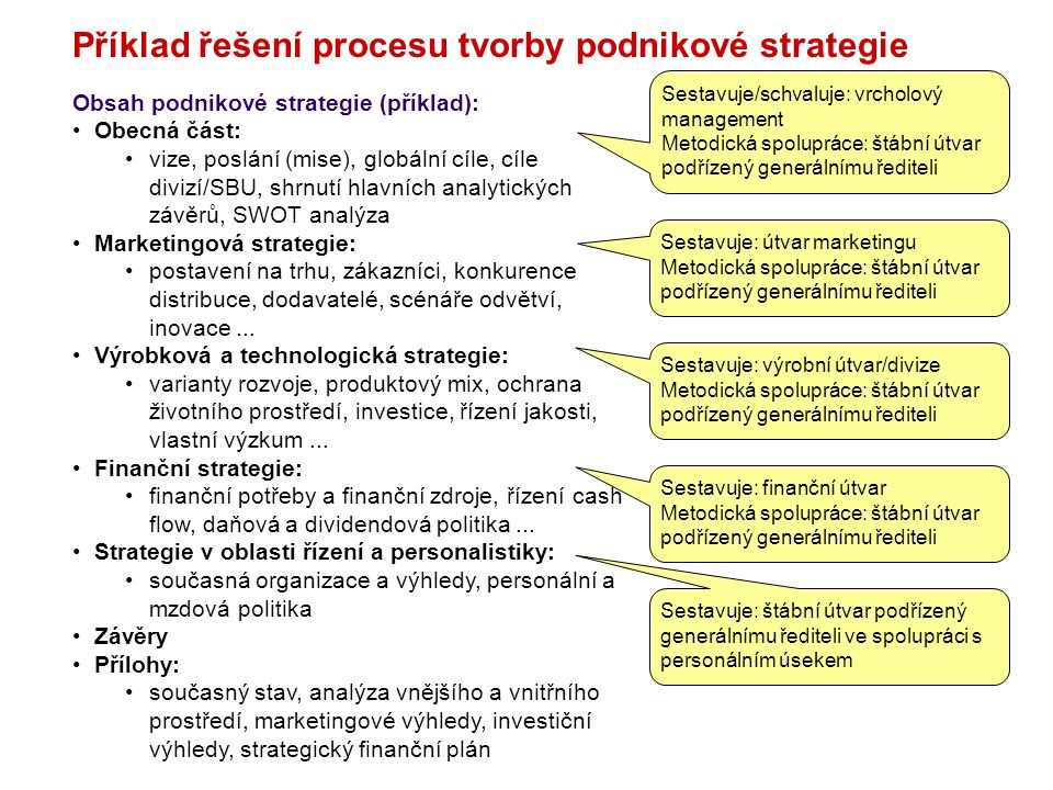 Příklad řešení procesu tvorby podnikové strategie