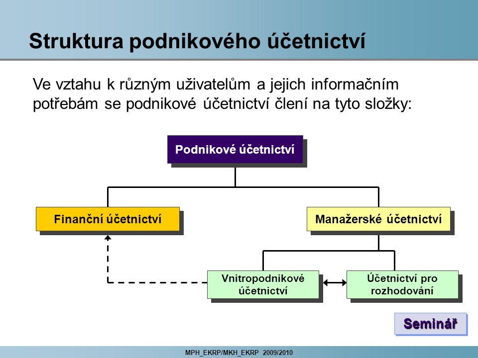 Struktura podnikového účetnictví
