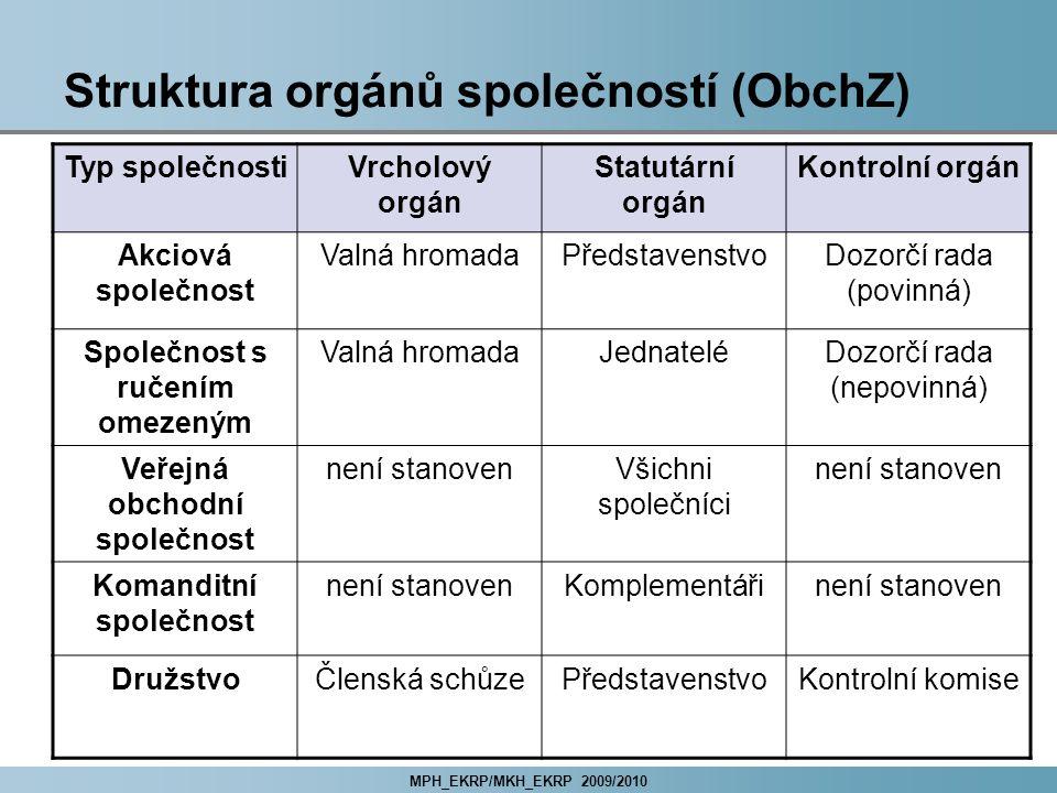 Struktura orgánů společností (ObchZ)