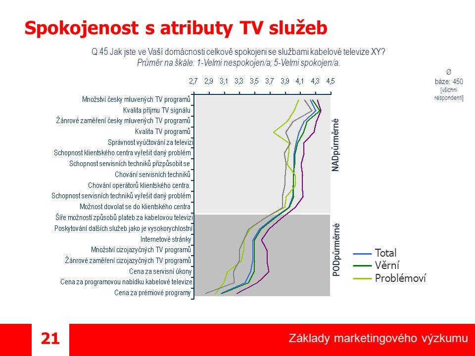 Spokojenost s atributy TV služeb