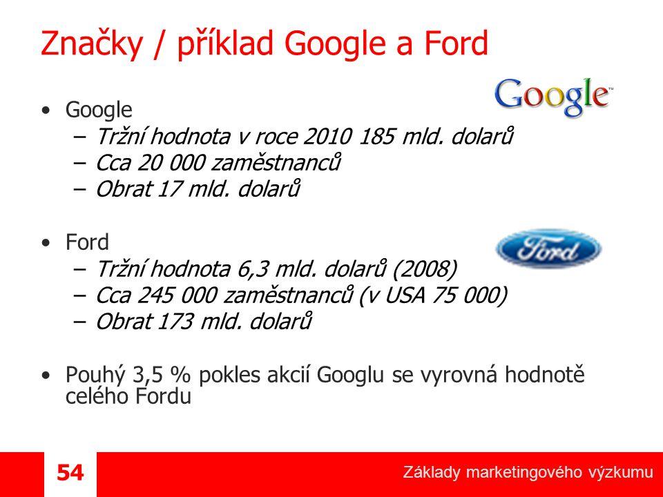 Značky / příklad Google a Ford