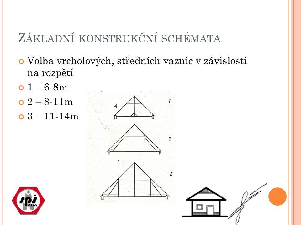Základní konstrukční schémata