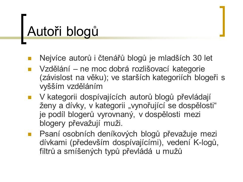 Autoři blogů Nejvíce autorů i čtenářů blogů je mladších 30 let