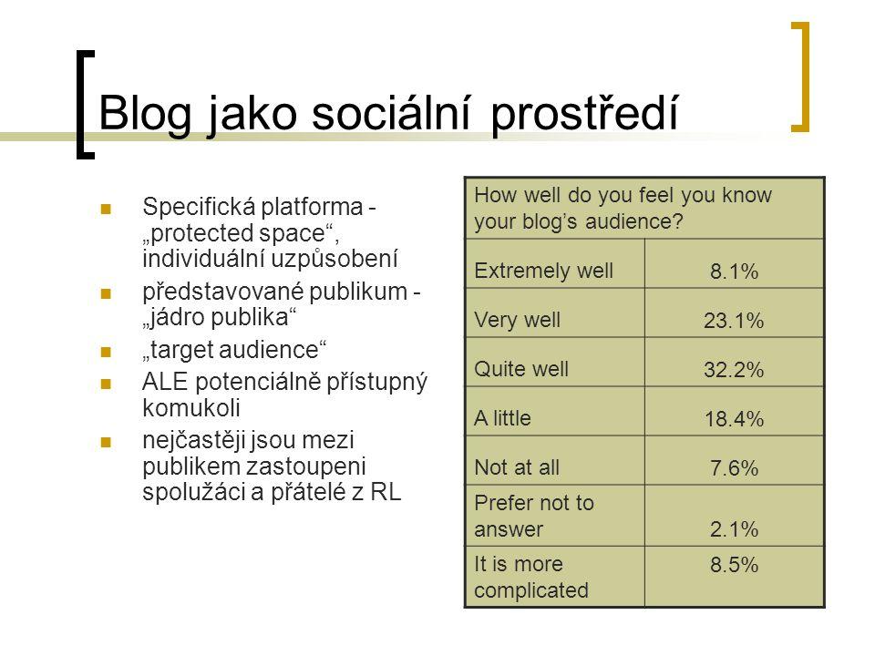 Blog jako sociální prostředí