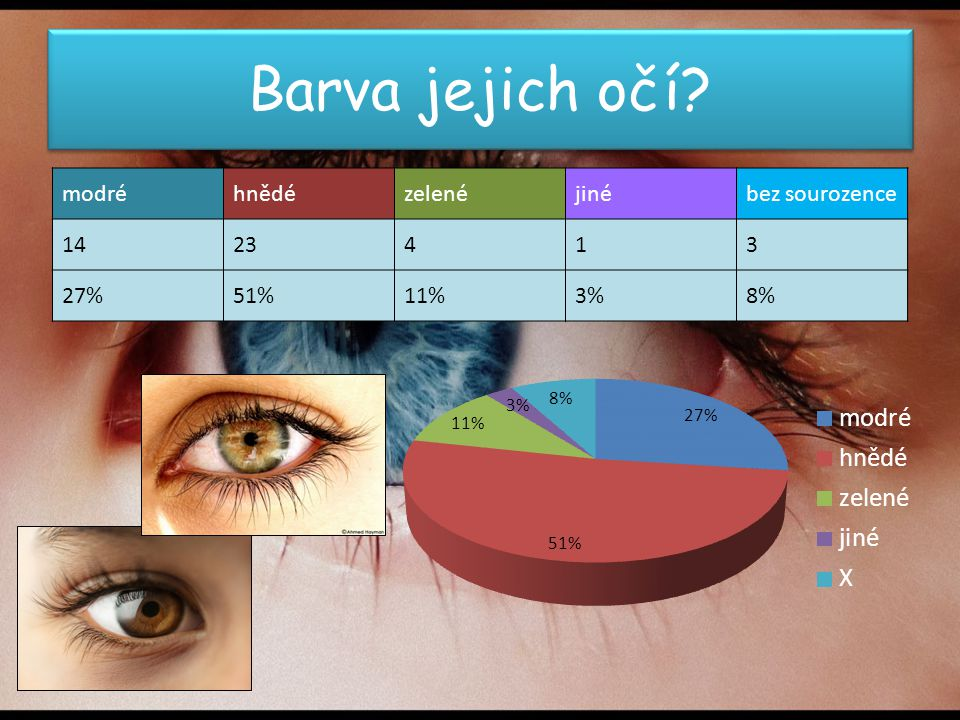 Barva jejich očí modré hnědé zelené jiné bez sourozence 14 23 4 1 3