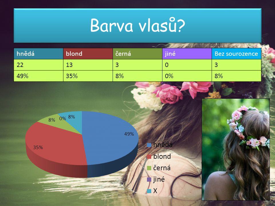 Barva vlasů hnědá blond černá jiné Bez sourozence 22 13 3 49% 35% 8%