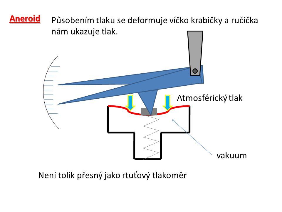 Aneroid Působením tlaku se deformuje víčko krabičky a ručička nám ukazuje tlak. Atmosférický tlak.