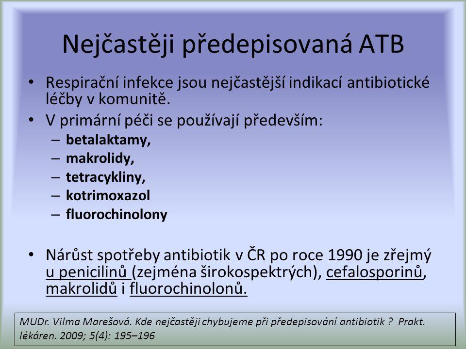 Nejčastěji předepisovaná ATB