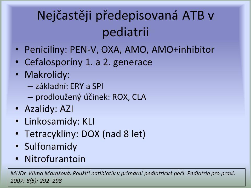 Nejčastěji předepisovaná ATB v pediatrii