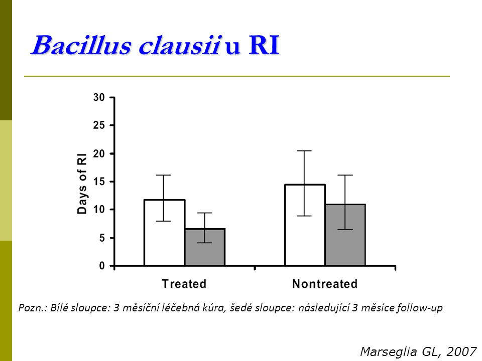Bacillus clausii u RI Pozn.: Bílé sloupce: 3 měsíční léčebná kúra, šedé sloupce: následující 3 měsíce follow-up.