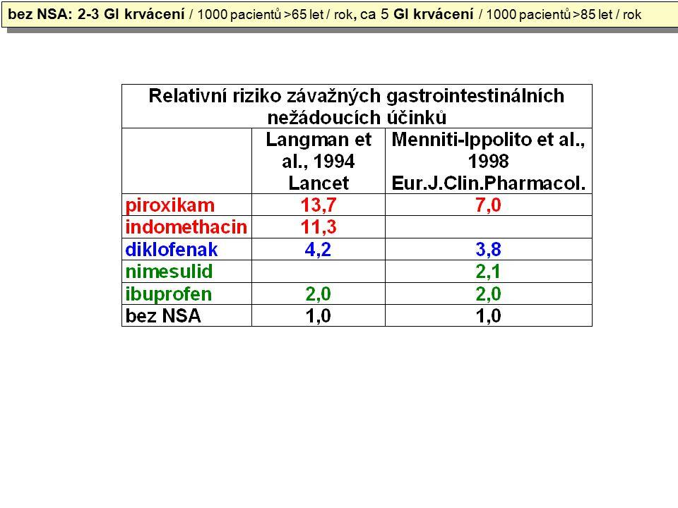 bez NSA: 2-3 GI krvácení / 1000 pacientů >65 let / rok, ca 5 GI krvácení / 1000 pacientů >85 let / rok