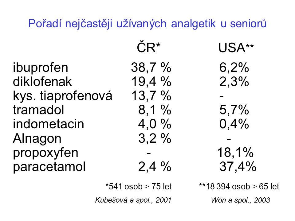 Pořadí nejčastěji užívaných analgetik u seniorů