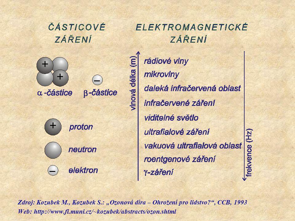 """Zdroj: Kozubek M. , Kozubek S. : """"Ozonová díra – Ohrožení pro lidstvo"""