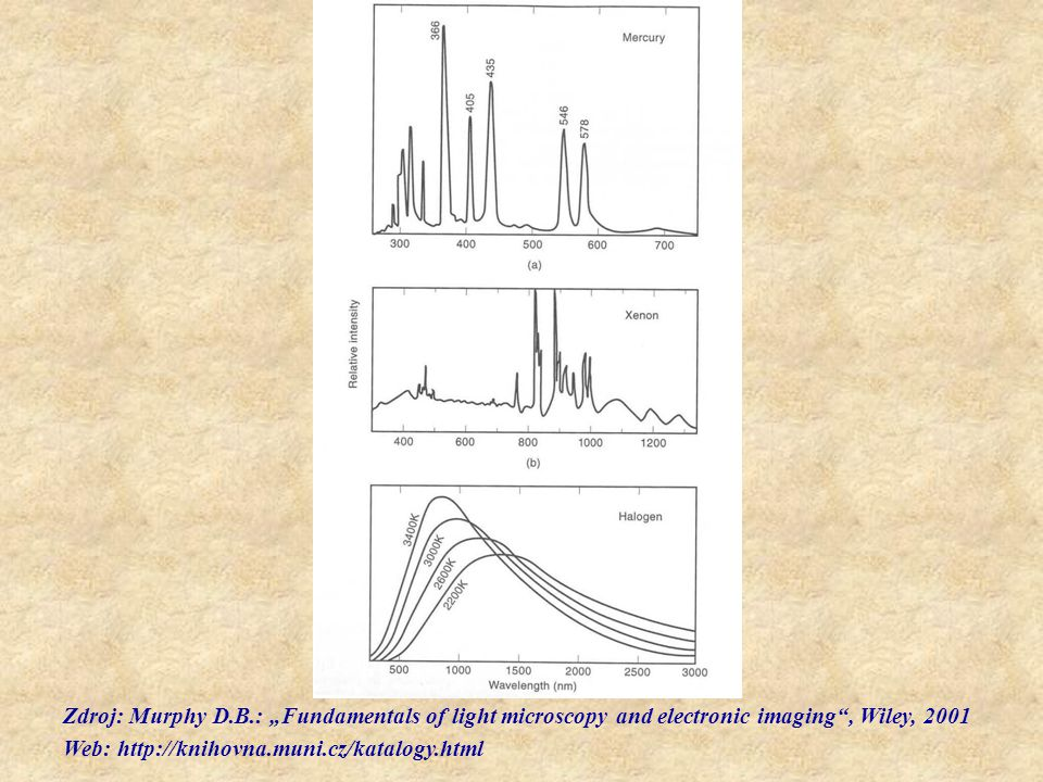 "Zdroj: Murphy D.B.: ""Fundamentals of light microscopy and electronic imaging , Wiley, 2001"