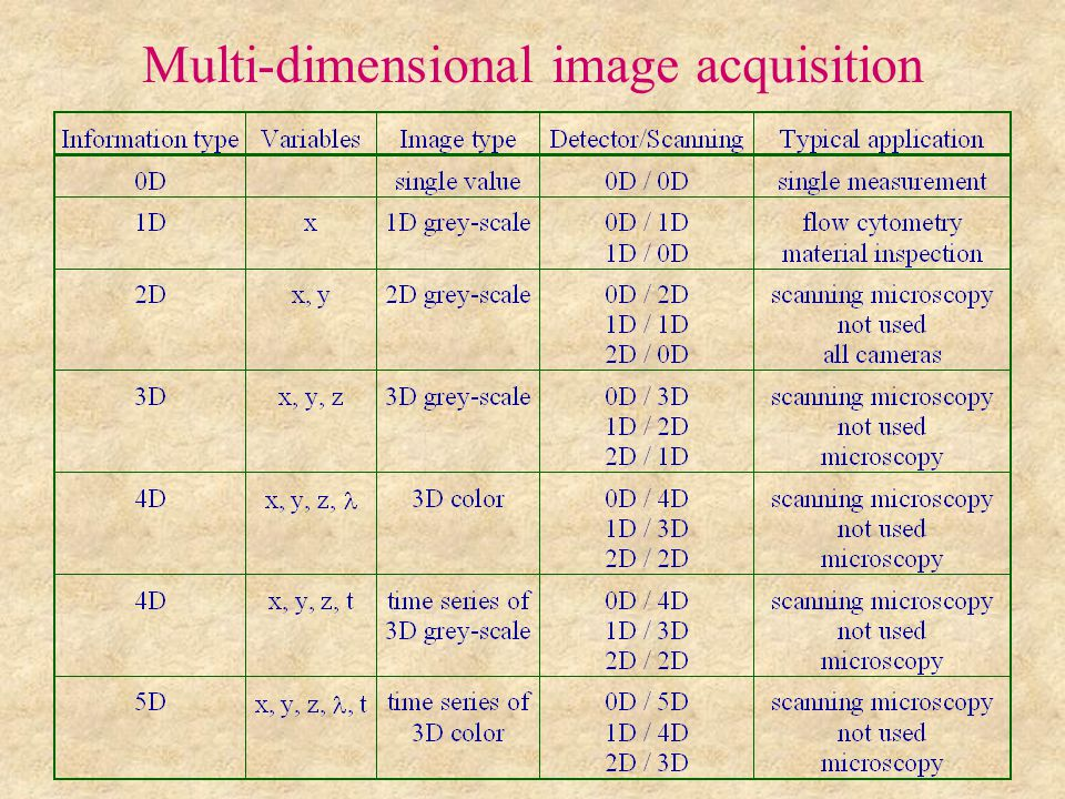 Multi-dimensional image acquisition