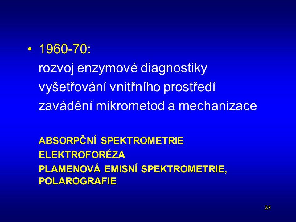 rozvoj enzymové diagnostiky vyšetřování vnitřního prostředí