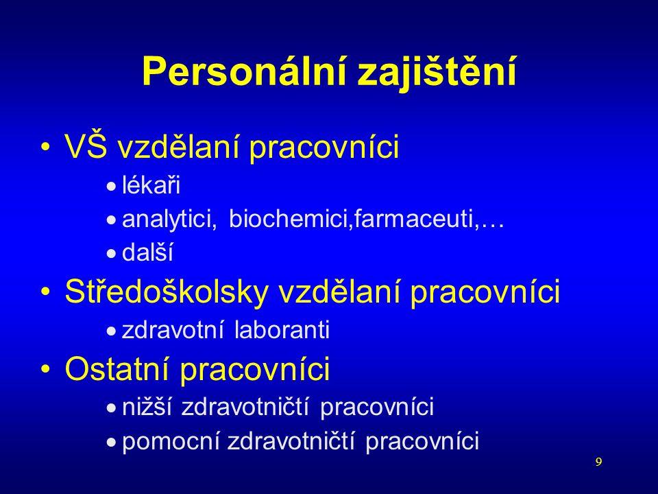 Personální zajištění VŠ vzdělaní pracovníci