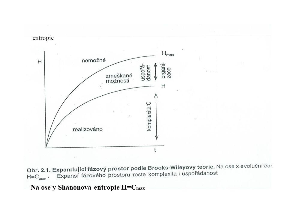 Na ose y Shanonova entropie H=Cmax