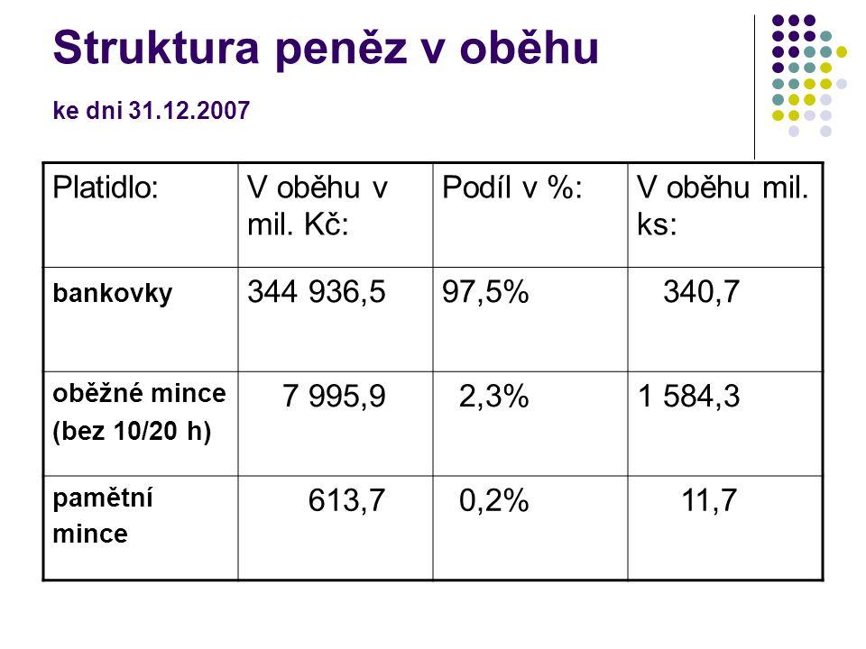 Struktura peněz v oběhu ke dni 31.12.2007