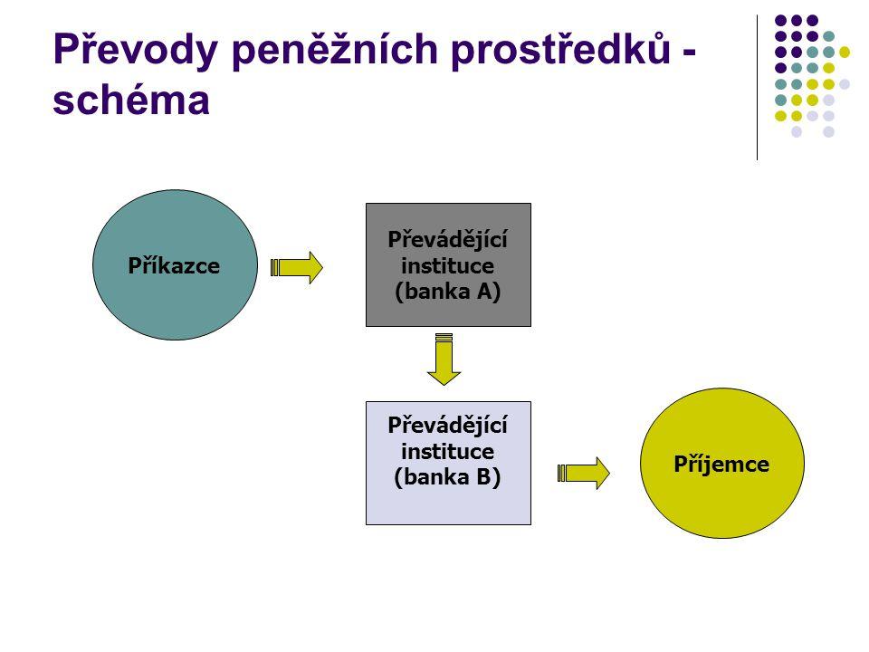 Převody peněžních prostředků - schéma