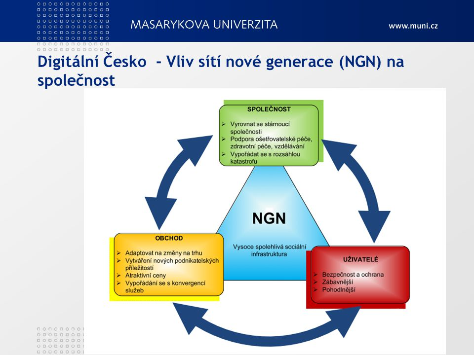 Digitální Česko - Vliv sítí nové generace (NGN) na společnost