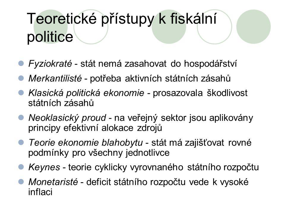 Teoretické přístupy k fiskální politice