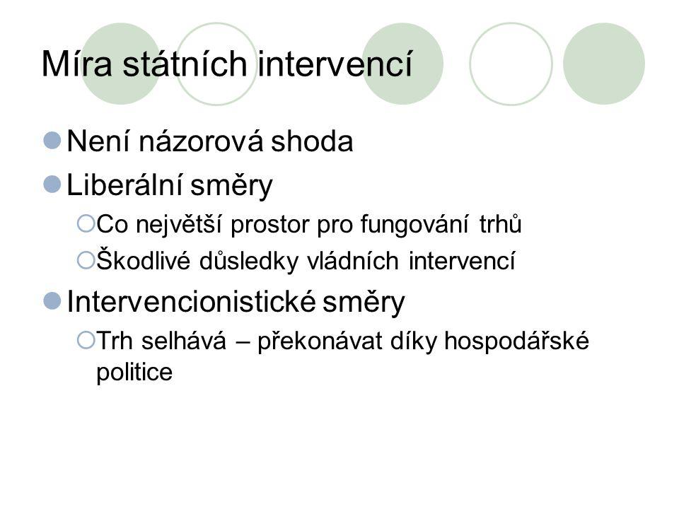 Míra státních intervencí