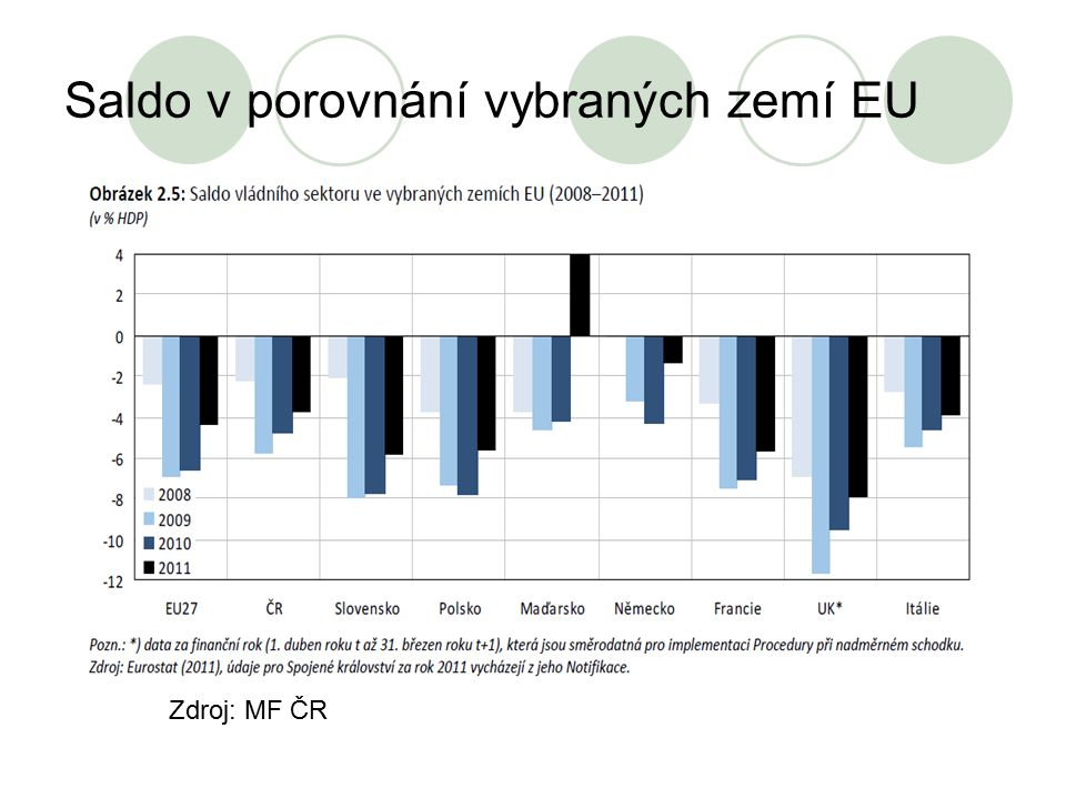 Saldo v porovnání vybraných zemí EU