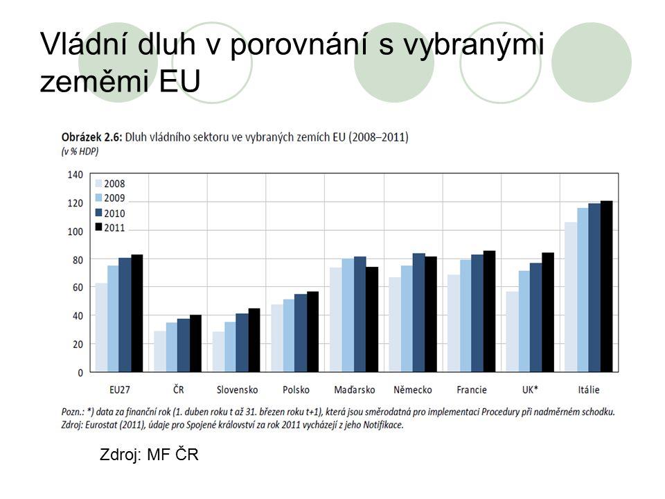 Vládní dluh v porovnání s vybranými zeměmi EU