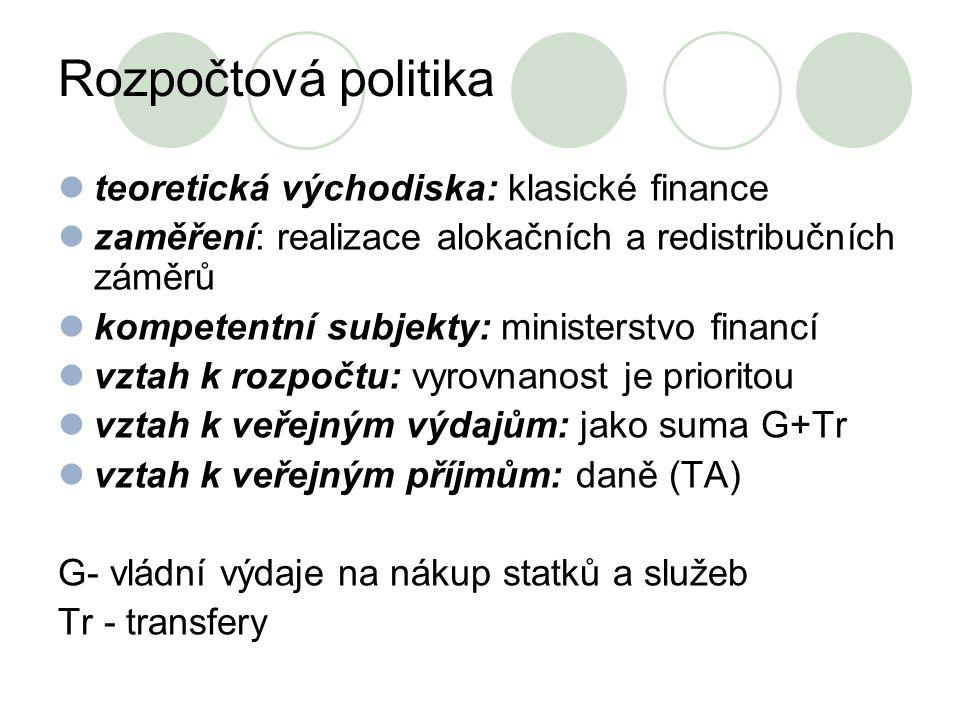 Rozpočtová politika teoretická východiska: klasické finance
