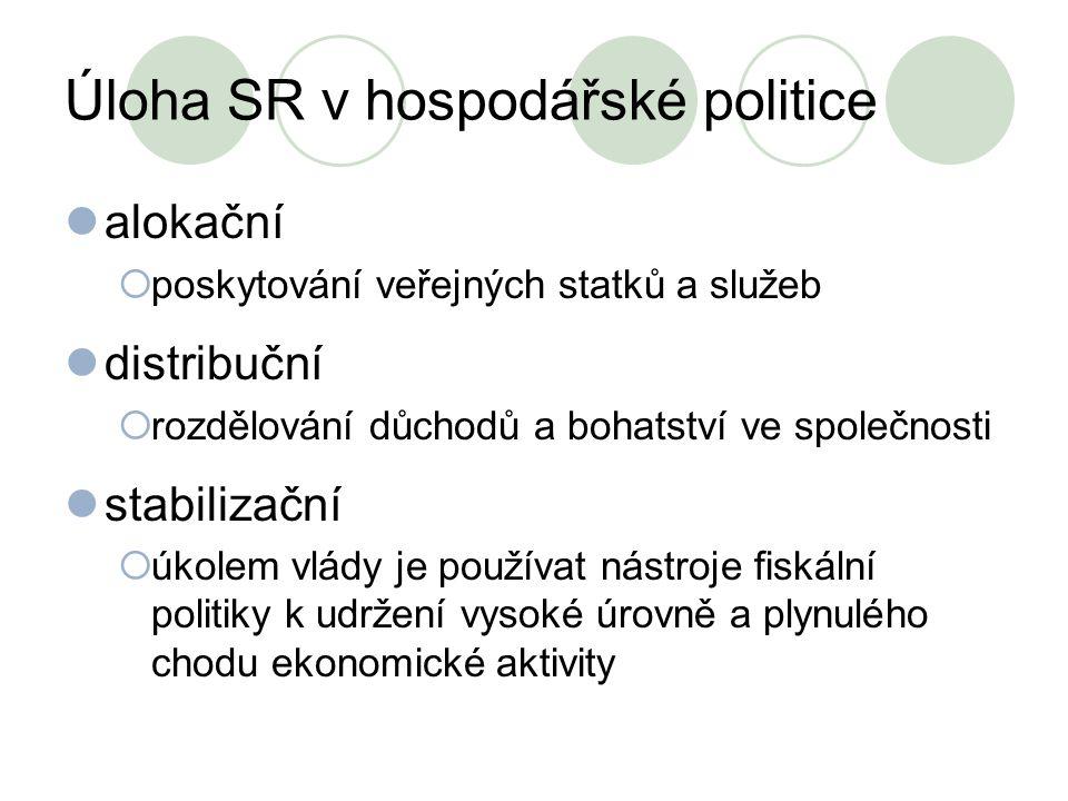 Úloha SR v hospodářské politice